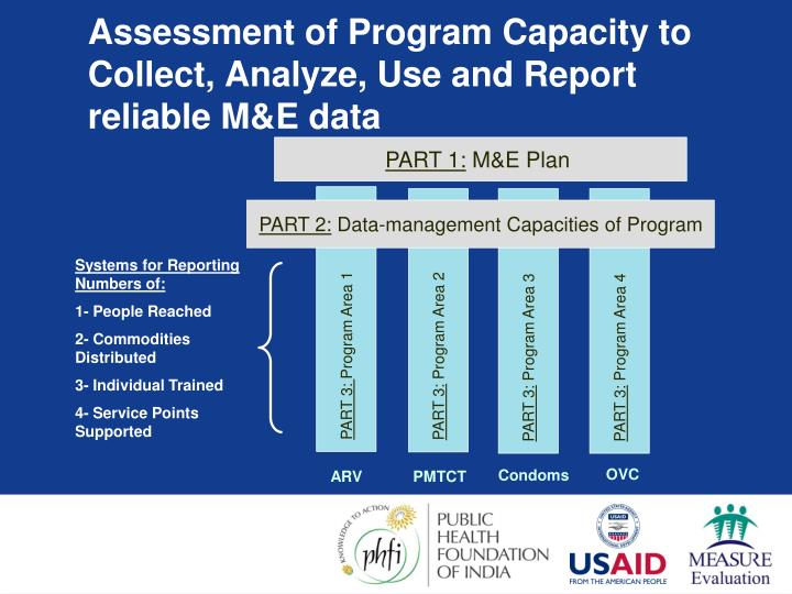 Assessment of Program Capacity to Collect, Analyze, Use and Report reliable M&E data