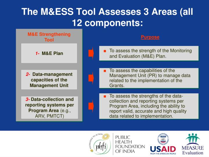 The M&ESS Tool Assesses 3
