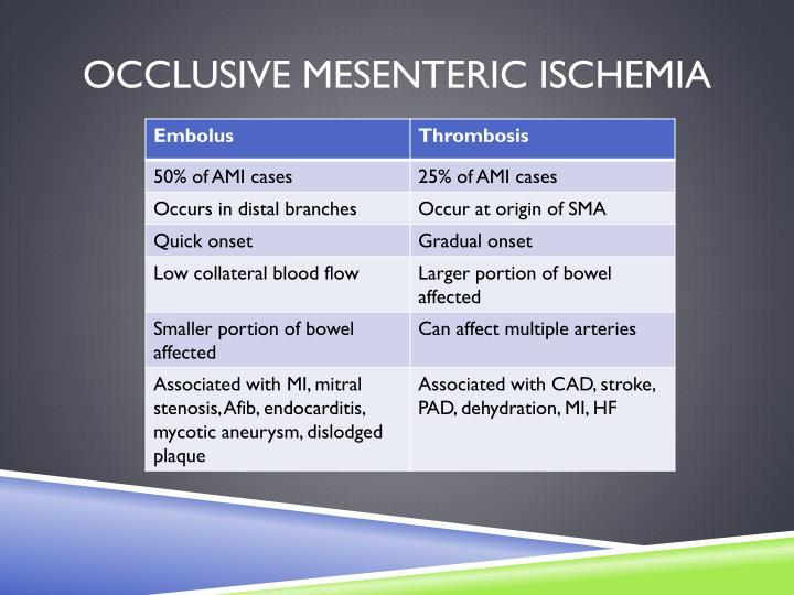 Occlusive Mesenteric Ischemia