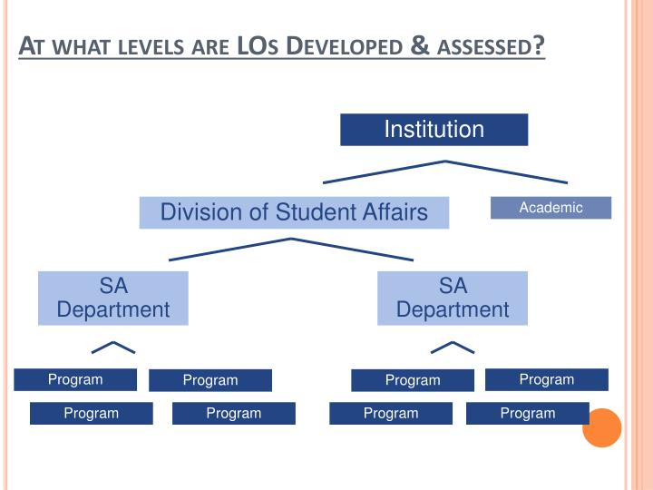 At what levels are LOs Developed & assessed?