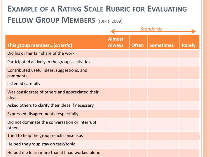 Example of a Rating Scale Rubric for Evaluating Fellow Group Members
