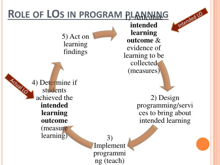 Role of LOs in program planning