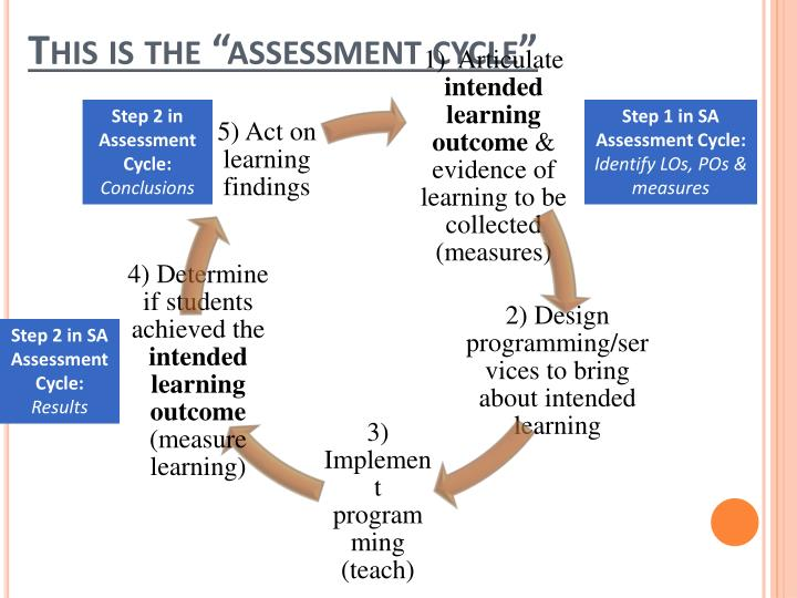 "This is the ""assessment cycle"""