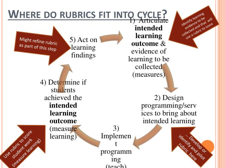Identify learning evidence to be collected and that  will use a rubric to score