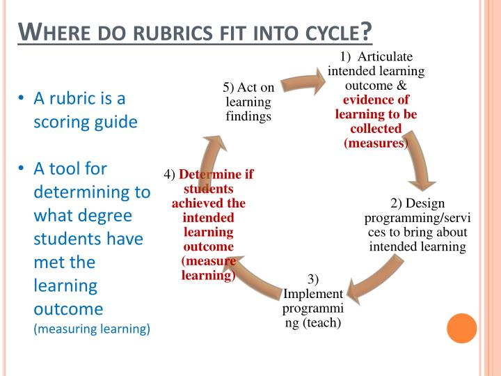 Where do rubrics fit into cycle?