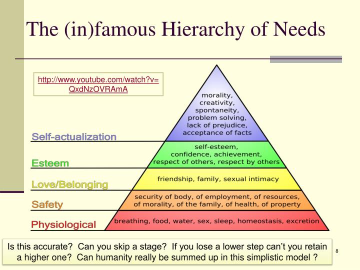 The (in)famous Hierarchy of Needs
