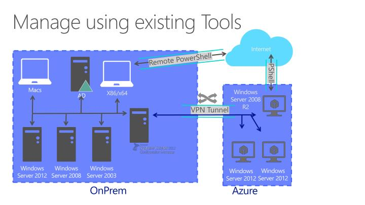 Manage using existing Tools