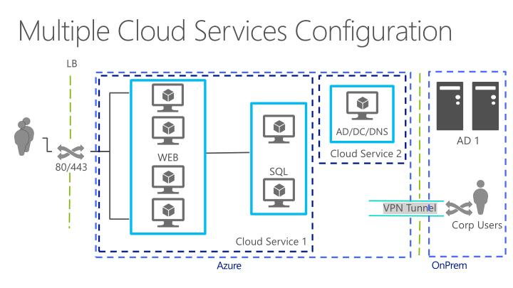 Multiple Cloud Services Configuration