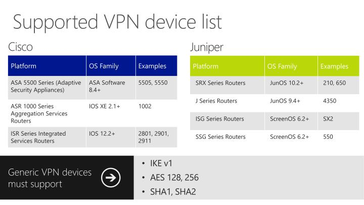 Supported VPN device list