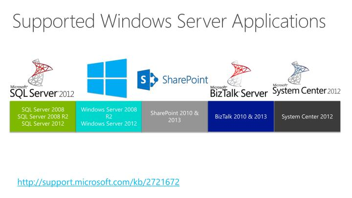 Supported Windows Server Applications