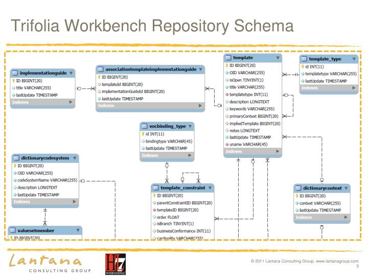 Trifolia Workbench Repository Schema