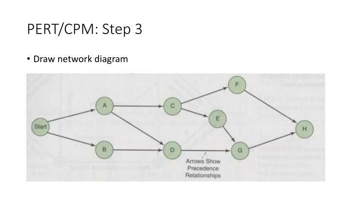 PERT/CPM: Step 3