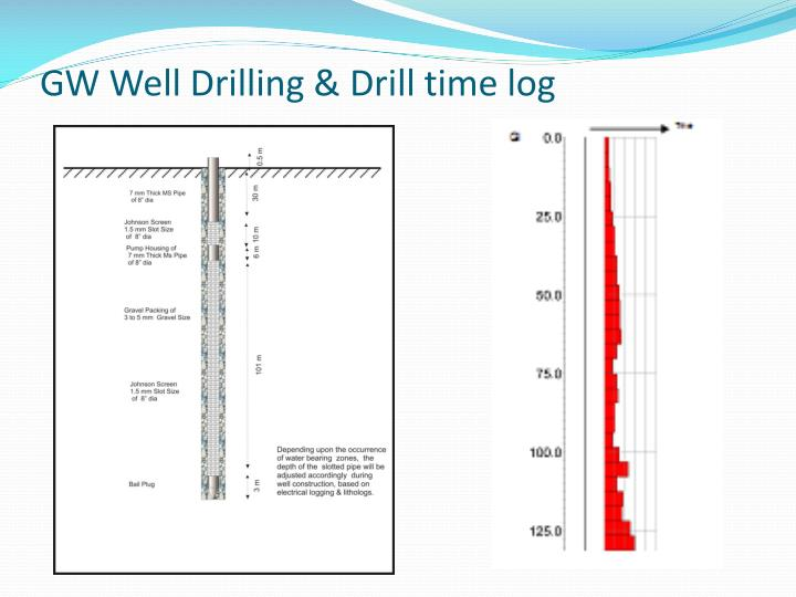 GW Well Drilling & Drill time log