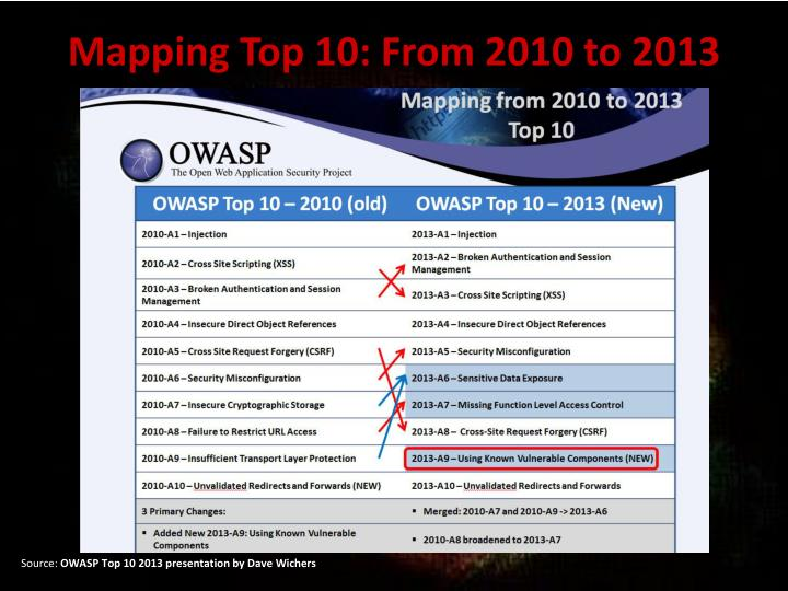 Mapping Top 10: From 2010 to 2013