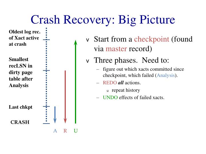Crash Recovery: Big Picture