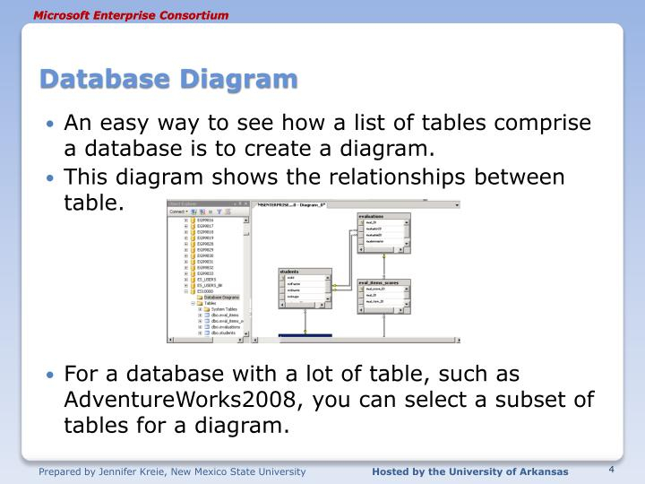 Database Diagram