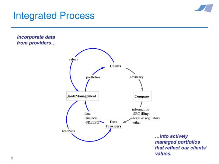 Integrated Process