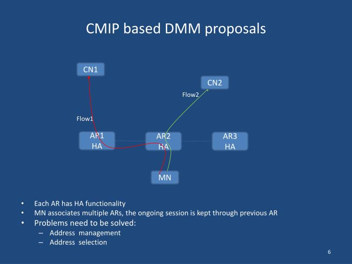 CMIP based DMM