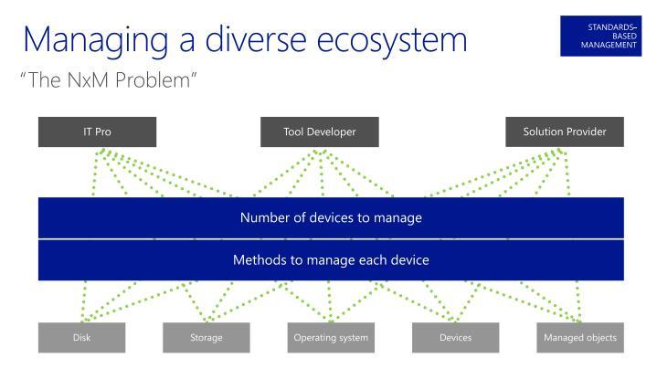 Managing a diverse ecosystem