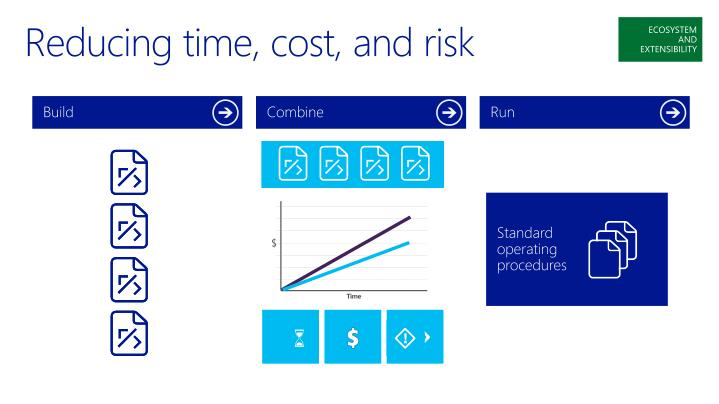 Reducing time, cost, and risk