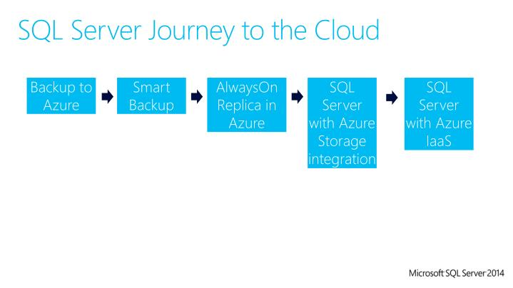 SQL Server Journey to the Cloud