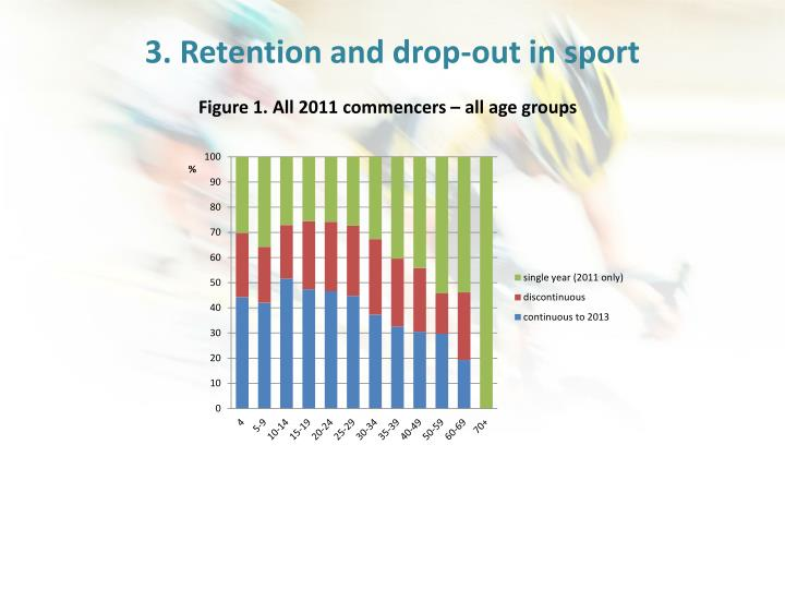 3. Retention and drop-out in sport