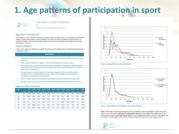 1. Age patterns of participation in sport
