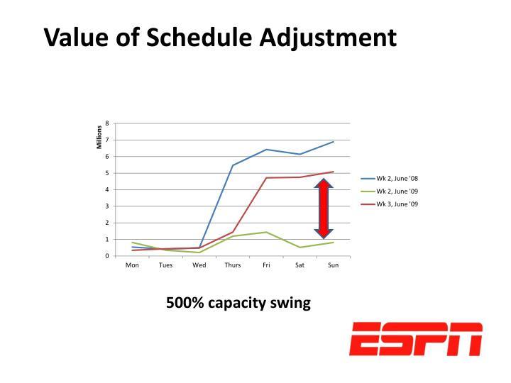 Value of Schedule Adjustment