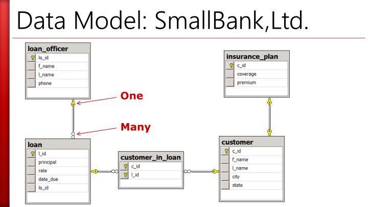 Data Model: SmallBank,Ltd.