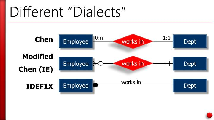 "Different ""Dialects"""