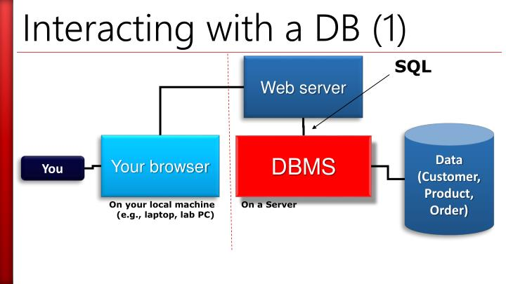 Interacting with a DB (1)