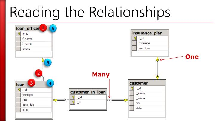 Reading the Relationships