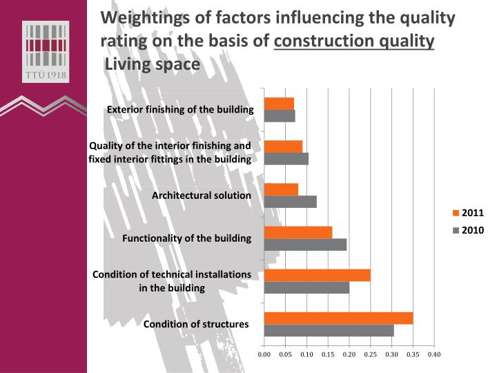 Weightings of factors influencing the quality rating on the basis of