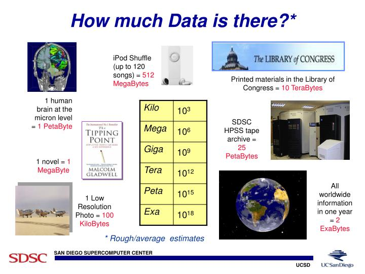 How much Data is there?*
