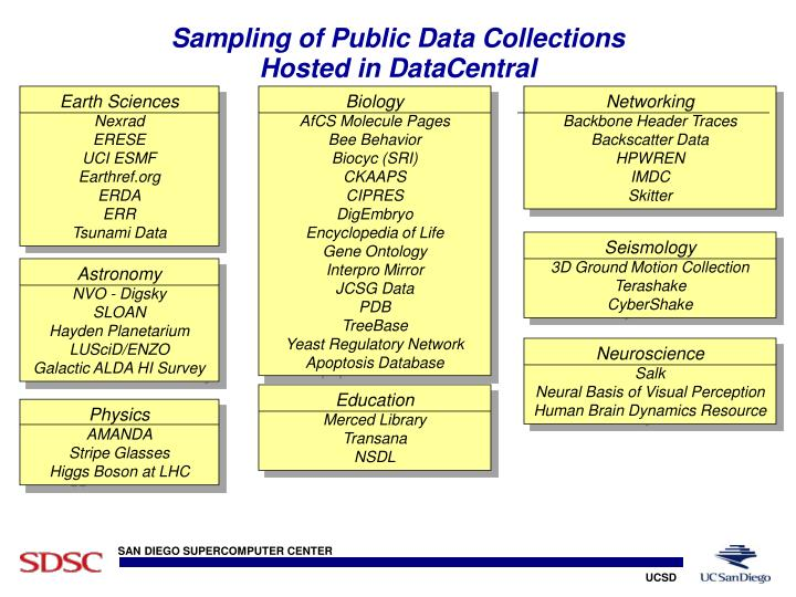 Sampling of Public Data Collections