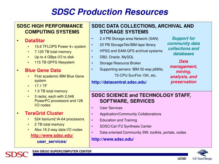 SDSC Production Resources