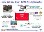 using data as a driver sdsc cyberinfrastructure