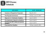 rfp process schedule