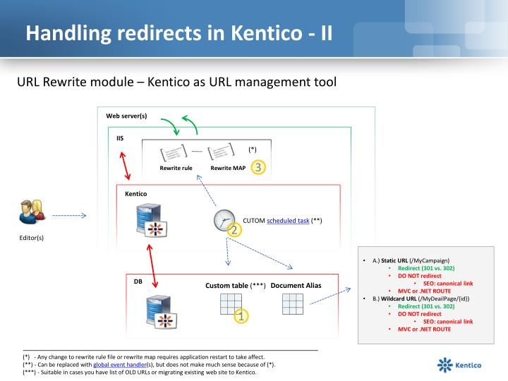 Handling redirects in Kentico - II