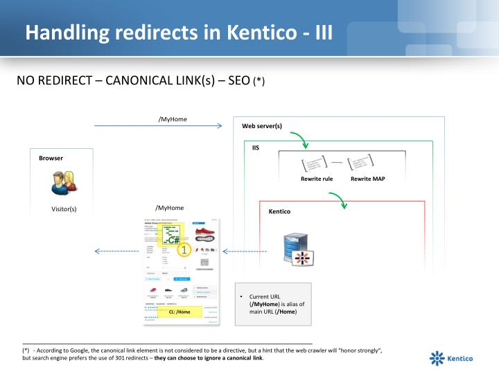 Handling redirects in Kentico - III