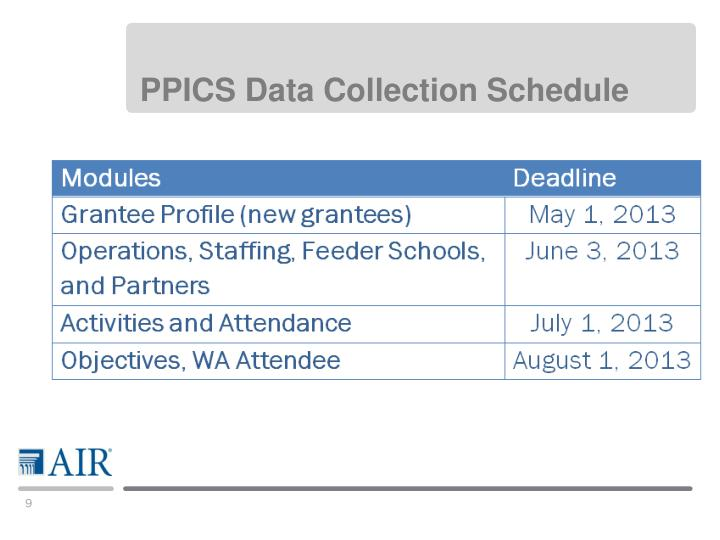 PPICS Data Collection Schedule