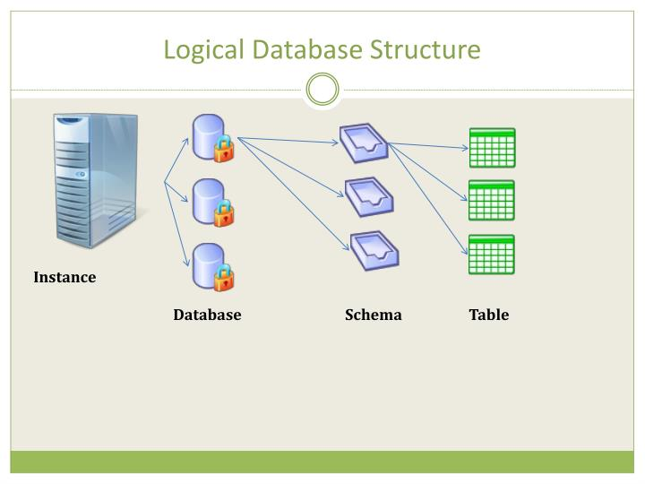 Ppt sql server for the oracle dba sept 16 th 2009 for Table th structure