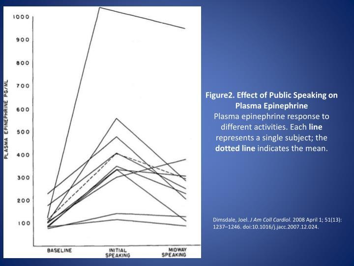 Figure2. Effect of Public Speaking on Plasma Epinephrine