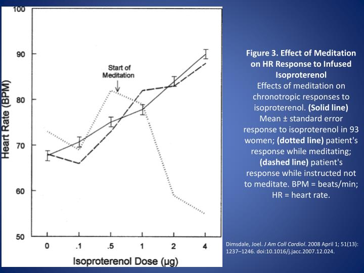Figure 3. Effect of Meditation on HR Response to Infused Isoproterenol