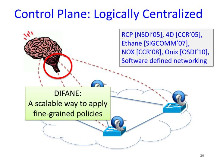 Control Plane: