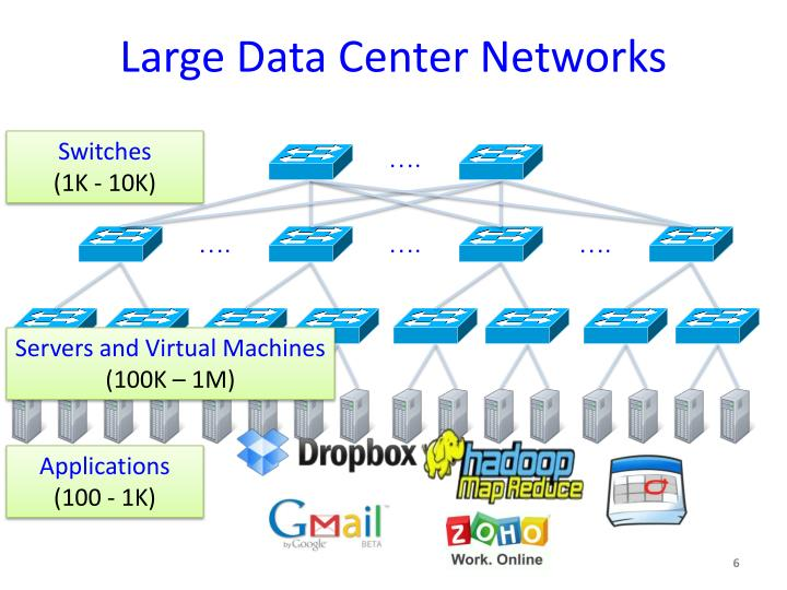 Large Data Center Networks