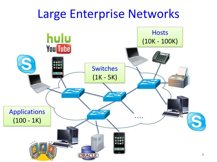 Large Enterprise Networks