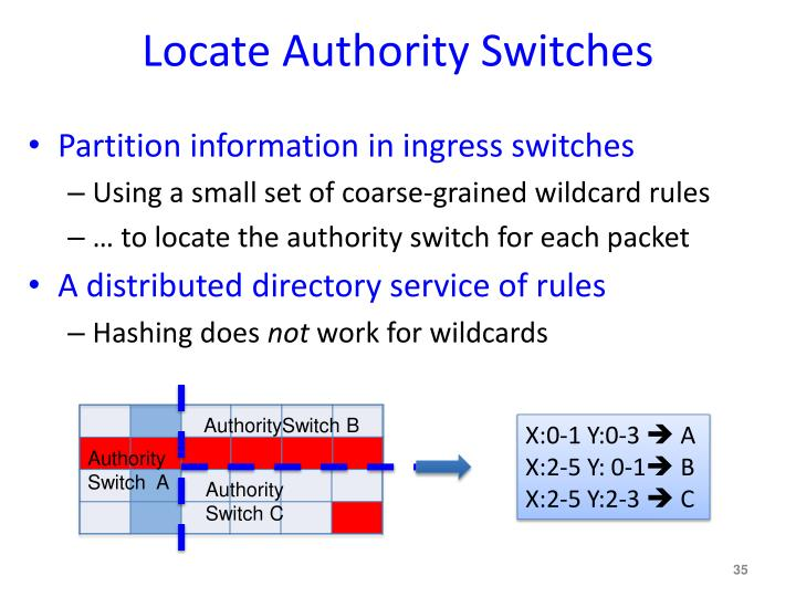 Locate Authority Switches