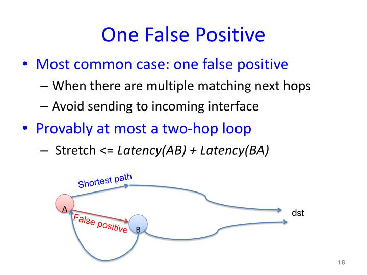 One False Positive