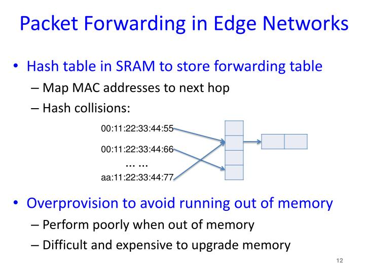 Packet Forwarding in Edge Networks